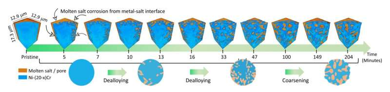 """Researchers """"watch"""" molten salts carve tiny nooks and tunnels into metal alloys in 3D"""