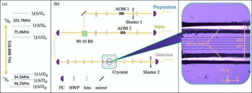 Researchers achieve on-demand storage in integrated solid-state quantum memory