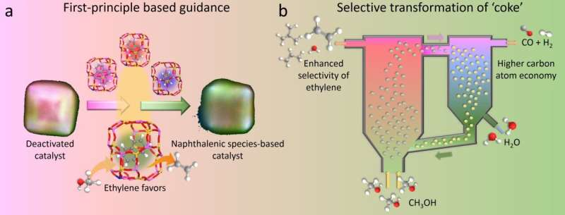 Researchers regenerate deactivated catalyst in methanol-to-olefins process