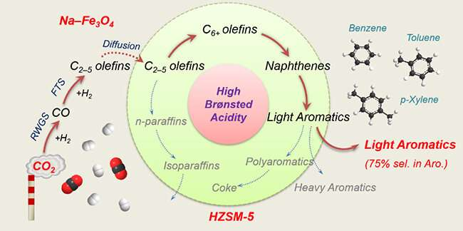Researchers synthesize light aromatics from CO2 hydrogenation