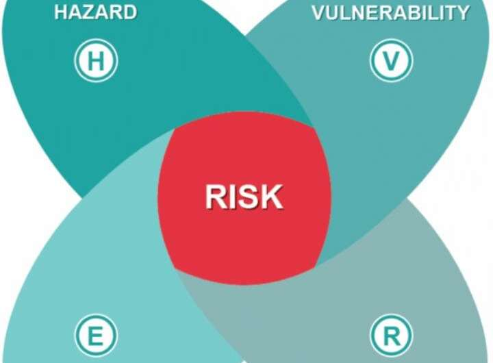 Response options should be at the center of climate risk assessment and management