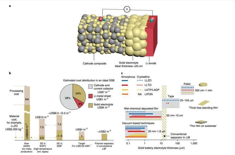 Reviewing recent advancements in the development of solid-state batteries (SSBs)