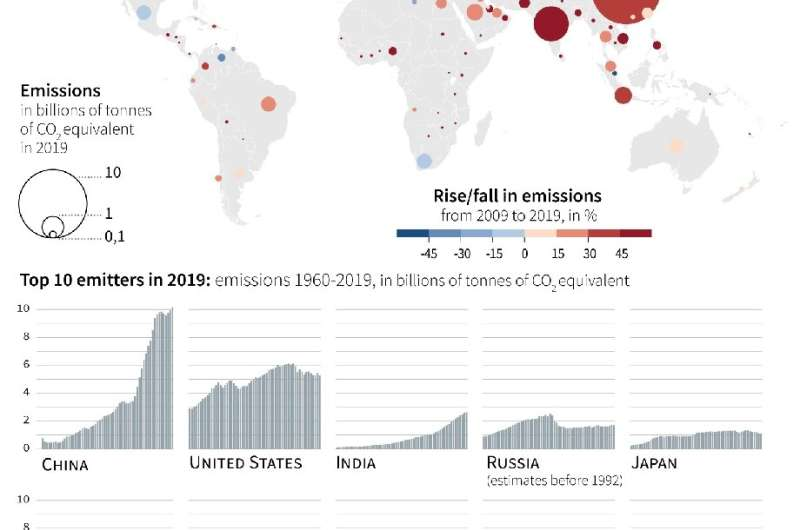 Rise/fall in carbon emissions per country from 2009 to 2019