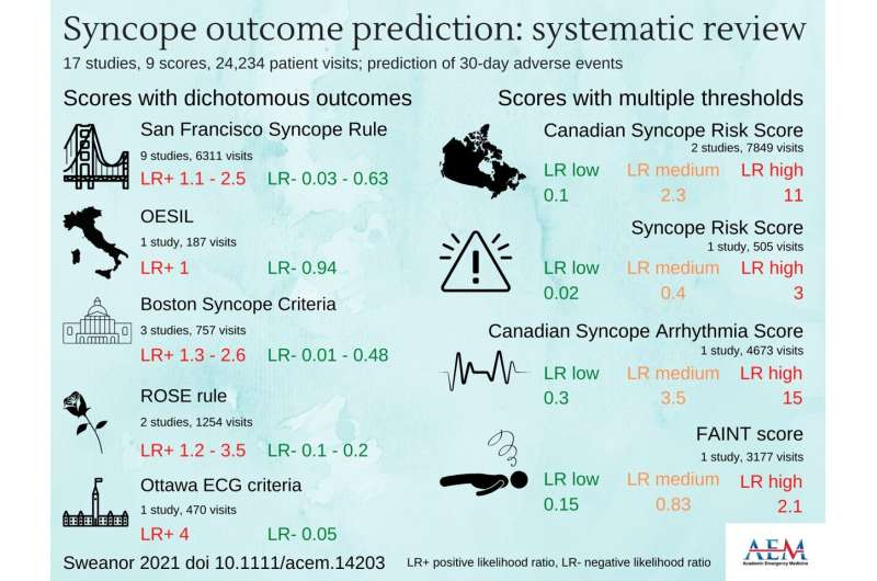 Risk scores for predicting short-term outcomes for patients with unexplained syncope