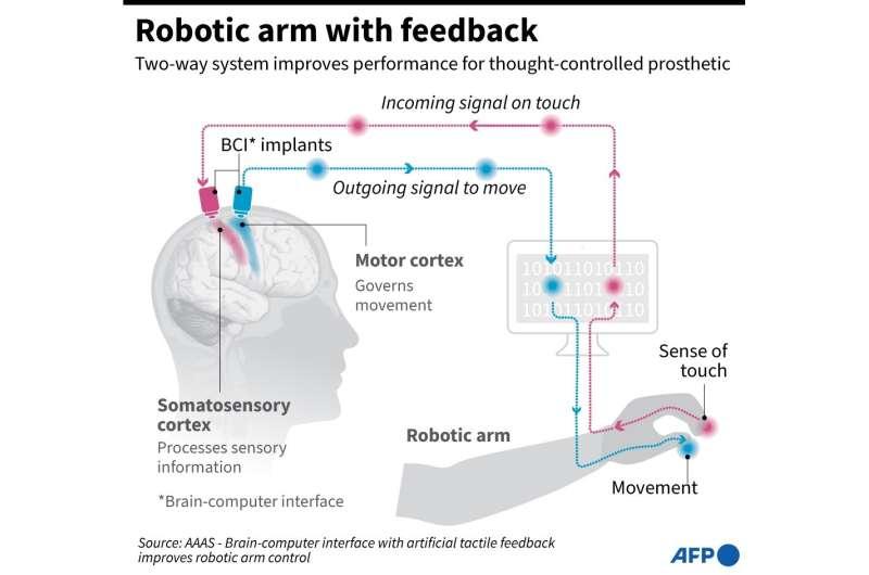 Robotic arm with feedback