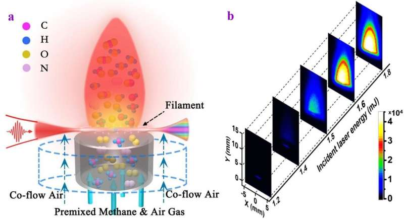 Robust and ultralow-energy-threshold ignition of lean fuels by an ultrashort-pulsed laser