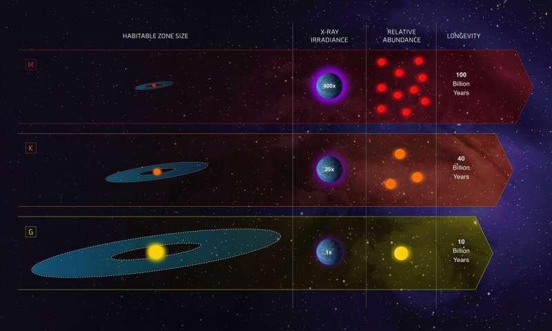 Equipo de cohetes para distinguir si nuestro recuento de estrellas debería aumentar يجب