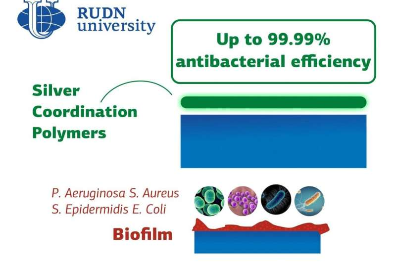 RUDN University chemist created coordination polymers with up to 99.99% antibacterial efficiency