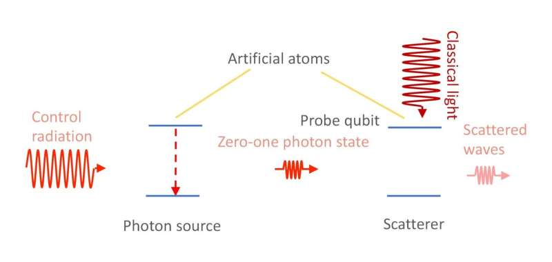Russian physicists mix classical light with half a photon on a qubit