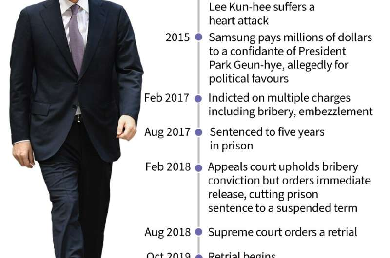 Samsung heir on trial