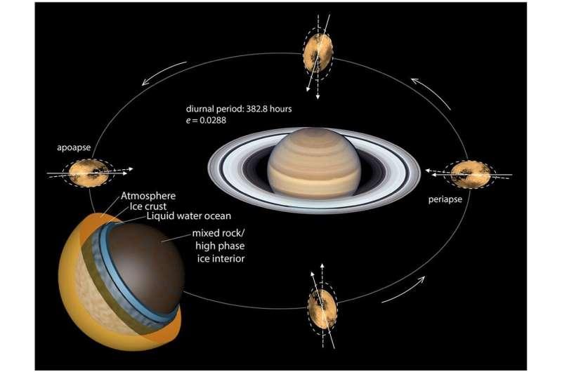 San Andreas Fault-like tectonics discovered on Saturn moon Titan