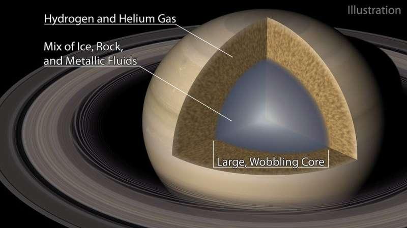 Saturn makes waves in its own rings Saturn-makes-waves-in