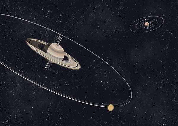 Saturn's tilt caused by its moons Saturnstiltc