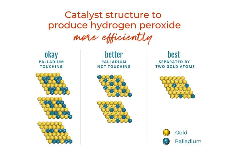 Scientists demonstrate a better, more eco-friendly method to produce hydrogen peroxide