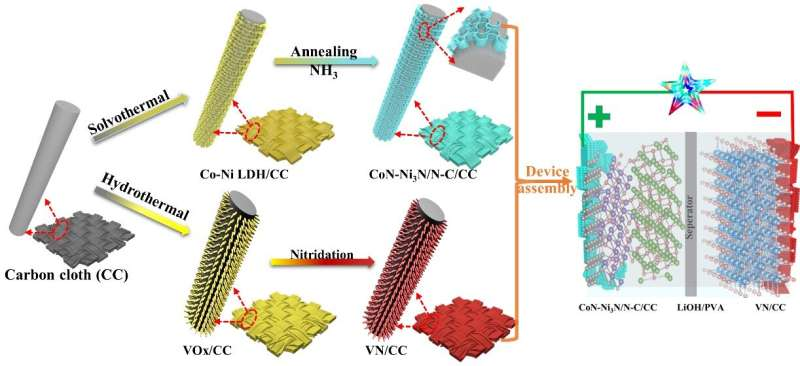 Scientists develop integrated electrodes for high-energy-density flexible supercapacitors