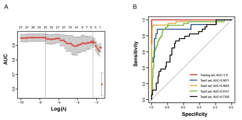Scientists discover novel genomic predictor of chemosensitivity in breast cancer