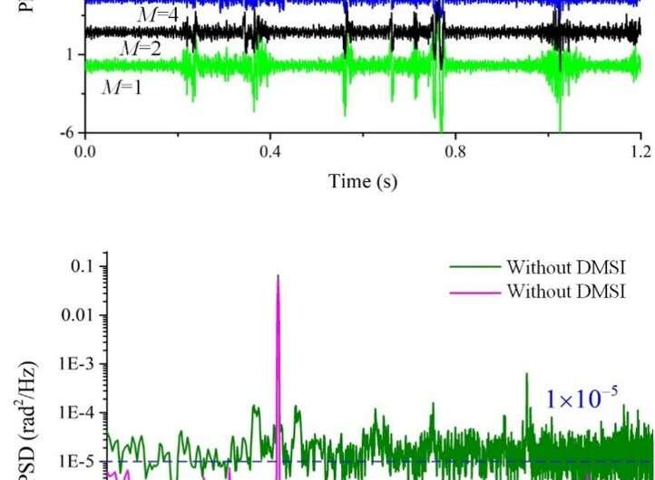 Scientists enhance distributed fiber acoustic sensing performance for marine seismic detection
