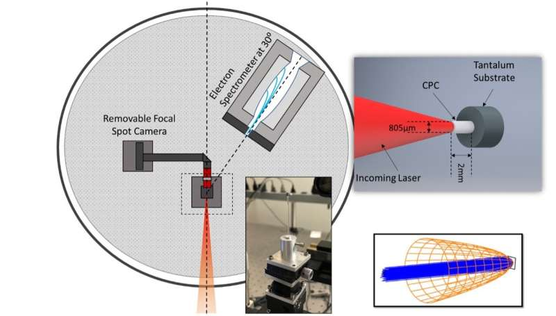 Scientists focus on cone targets to enhance temperature of electron beams
