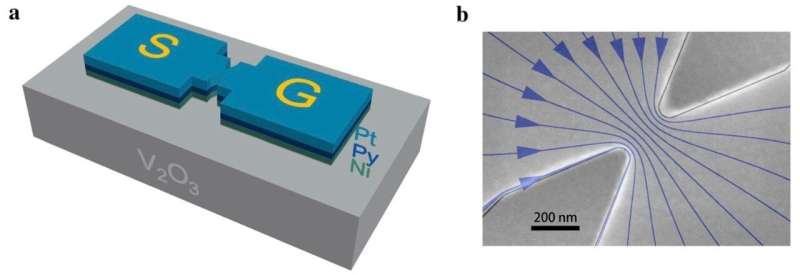 Scientists Invent a New Information Storage and Processing Device