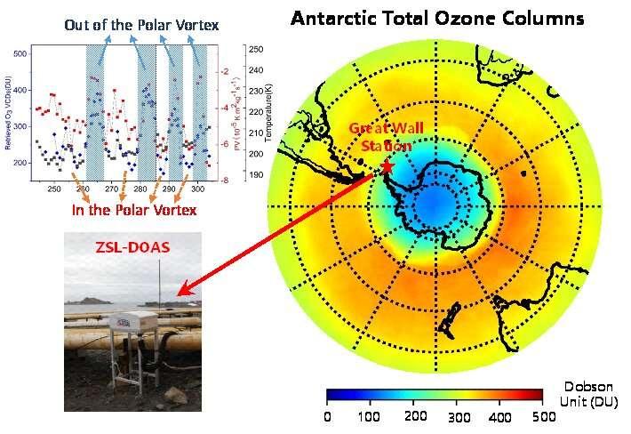 Scientists observe rapid ozone fluctuations over the Antarctic polar vortex edge area