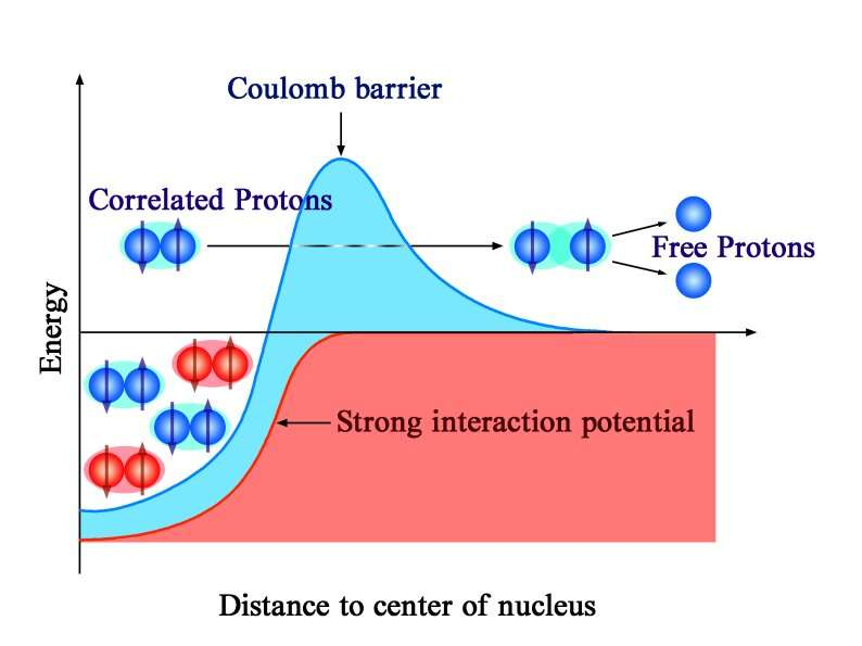 Scientists present new measurements of β-delayed two-proton decay of 27S