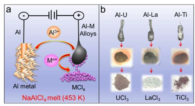 Scientists propose IAP process for separation of aluminum alloys