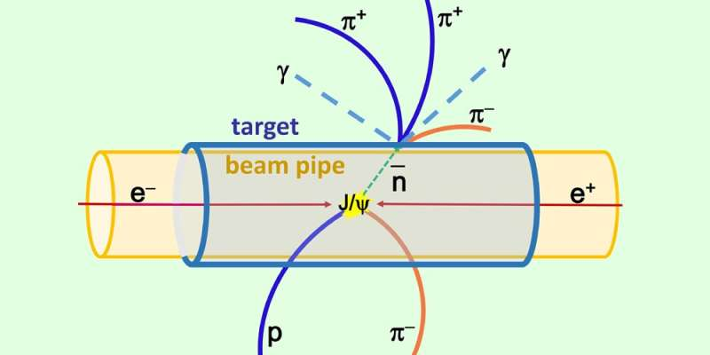 Scientists propose new source for rare subatomic particles