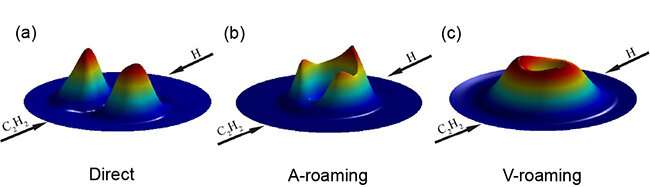 Scientists reveal novel double-roaming mechanism in chemical reaction