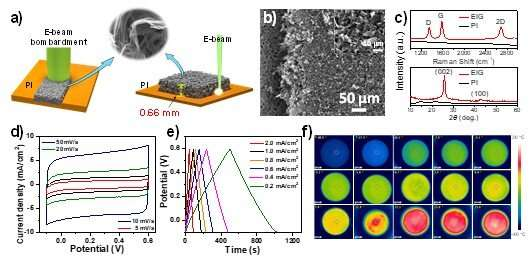 Scientists synthesize 3D graphene films with high-energy E-beam