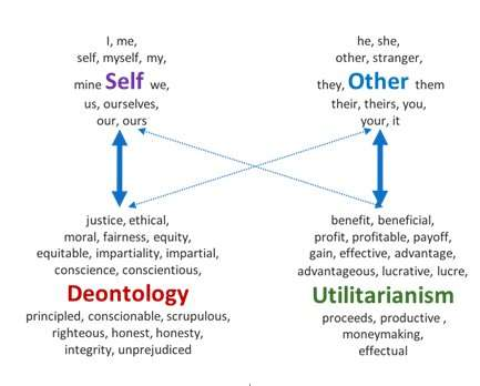 Scientists uncover self-other moral bias at conceptual level