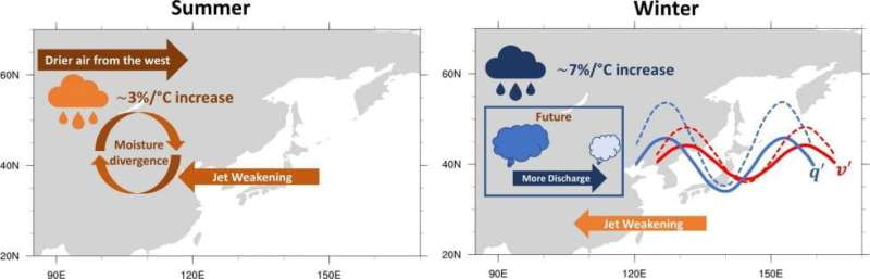 Scientists use new method to predict precipitation changes