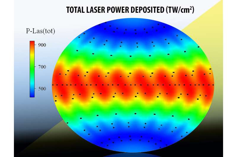 Scientists use simulations to examine the performance of materials in NIF experiments
