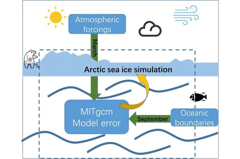Scientists find the error source of a sea-ice model varies with the season