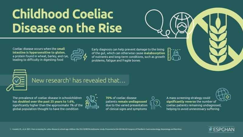 Screening reveals coeliac disease cases in children have doubled in 25 years