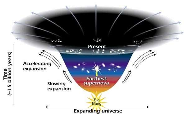 Search for 'dark energy' could illuminate origin, evolution, fate of universe