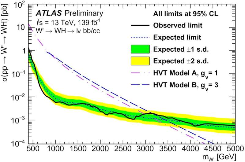 Searching for heavy new particles with the ATLAS Experiment