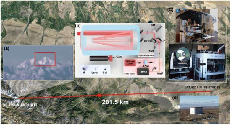 See further: Scientists achieve single-photon imaging over 200km