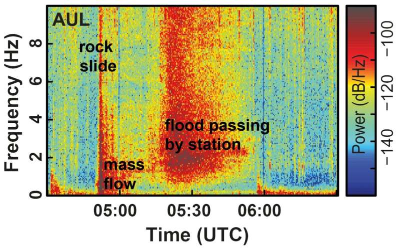 Seismic forensics and its importance for early warning