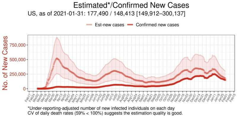 Severe undercounting of COVID-19 cases in U.S., other countries estimated via model