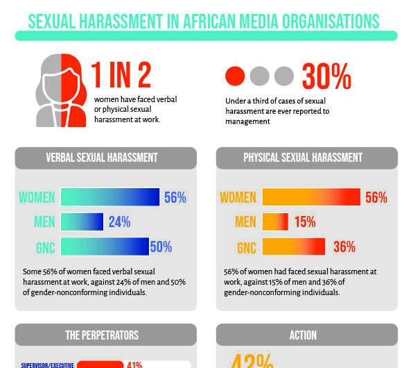 Sexual harassment is rife in many African media workplaces