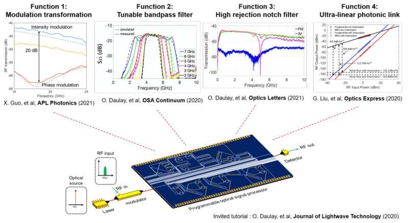 Shaping radio signals using light