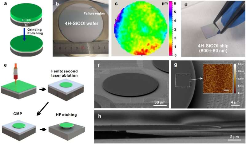 SiCOI: A new platform for integrated photonics