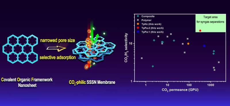 Single-phase covalent organic frameworks membranes make CO2-selective separation possible