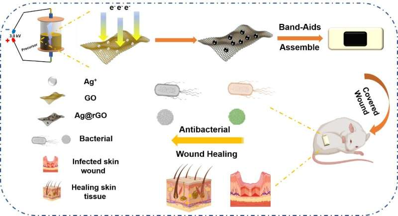 Single-step synthesis of composite material for wound healing