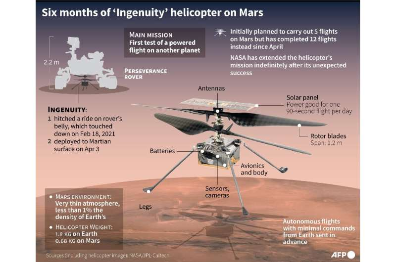 Six months of 'Ingenuity' helicopter on Mars