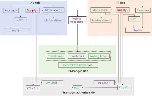 SMART Evaluates Impact of Competition between Autonomous Vehicles and Public Transit