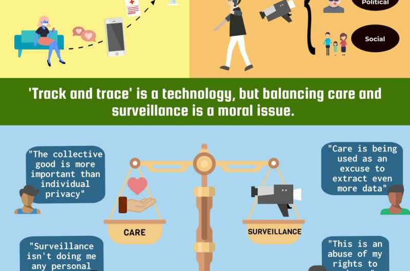 Smartphones and contact-tracing: balancing care and surveillance