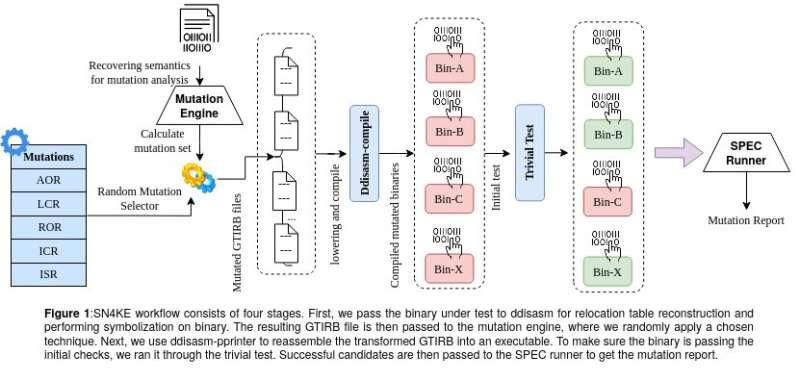 SN4KE: A lightweight and scalable framework for binary mutation testing