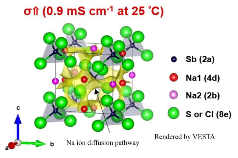 Sodium solid electrolyte combining high conductivity with electrochemical stability