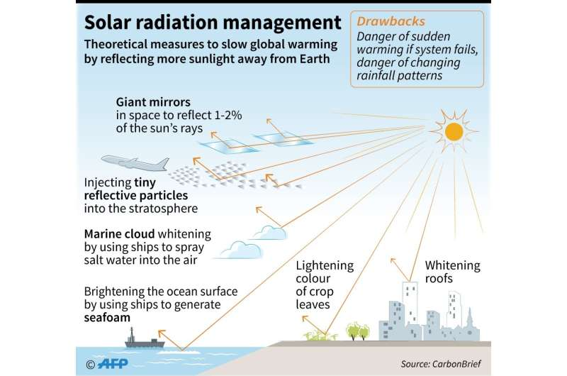 Solar radiation management would slow global warming by reflecting more sunlight away from Earth